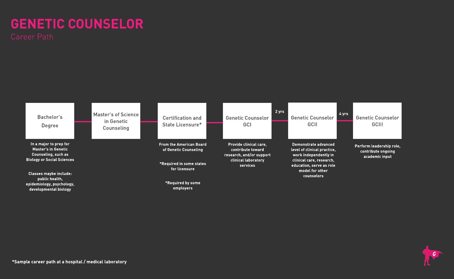 Gladeo Genetic Counselor roadmap