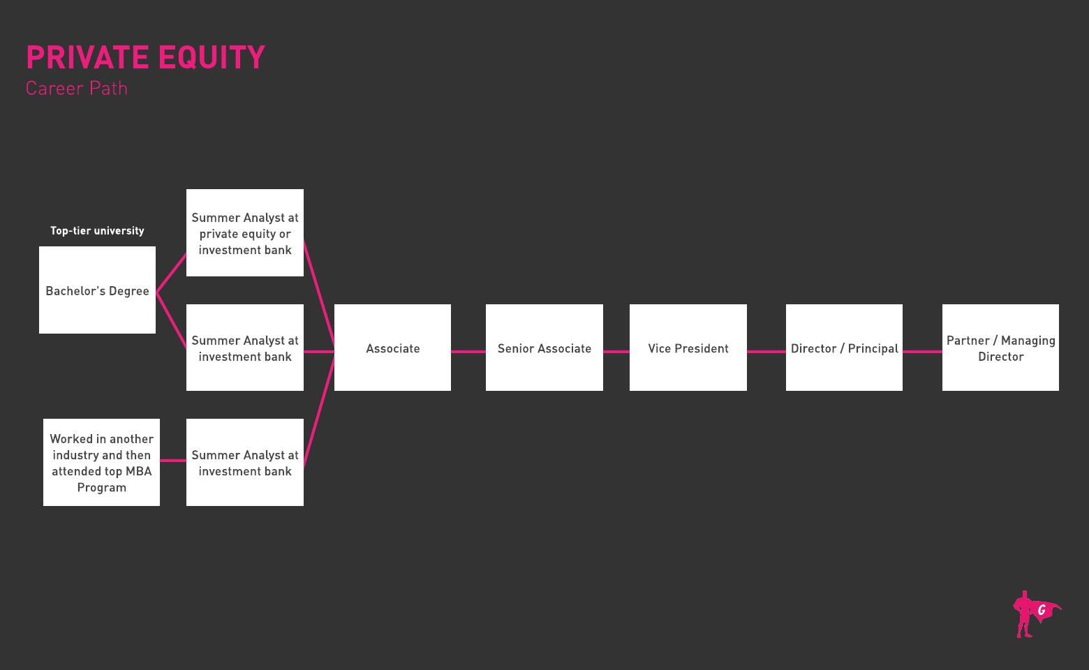 Gladeo Private Equity roadmap