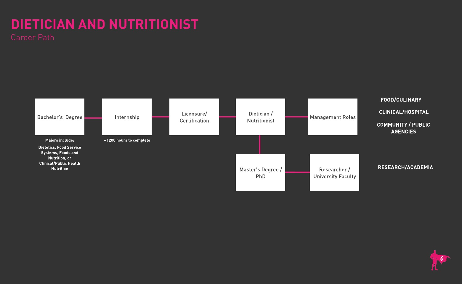 Dietician and Nutritionist Gladeo Roadmap
