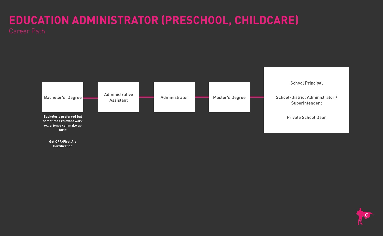 Preschool and Childcare Education Administrator Gladeo Roadmap