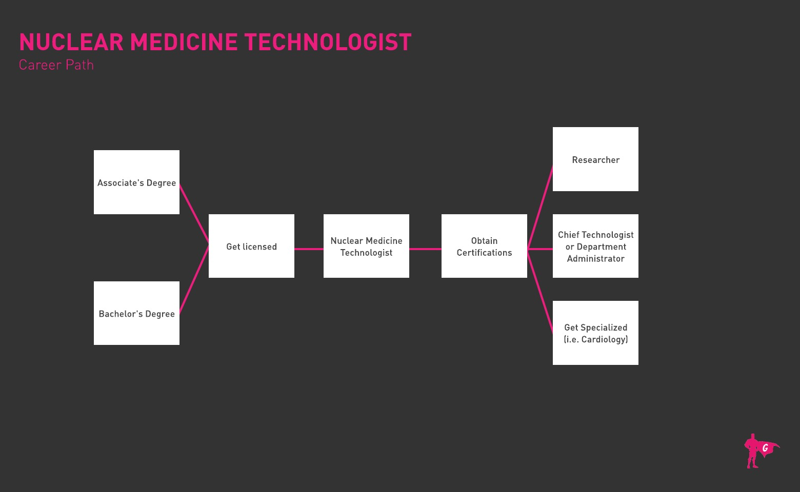 Nuclear Medicine Technologist Gladeo Roadmap
